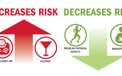 Small Amounts of Alcohol Increase Risk of Breast Cancer