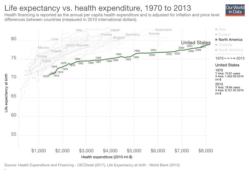 Longevity and Healthcare Expenditure